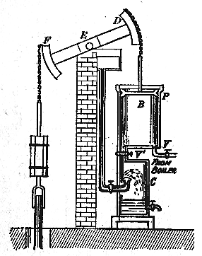 Diagram of the Watt Steam Engine in its most basic form showing the improvement of the separate condenser, which was not found on the Newcomen steam engine.