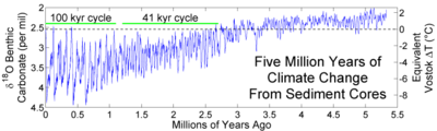 Sediment records showing the fluctuating sequences of glacials and interglacials during the last several Myr
