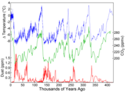 Variations in CO2, temperature and dust from the  ice core over the last 400 000 years