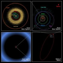 This diagram shows the presumed distance of the Oort cloud compared to the rest of the .